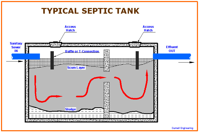 Best Way To Maintain Your Septic System Nj Plumbing
