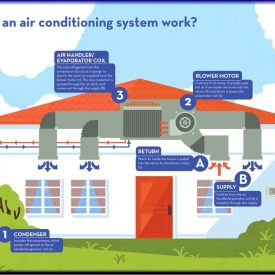 how-air-conditioning-system-works